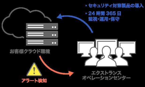 クラウド導入後のセキュリティ対策